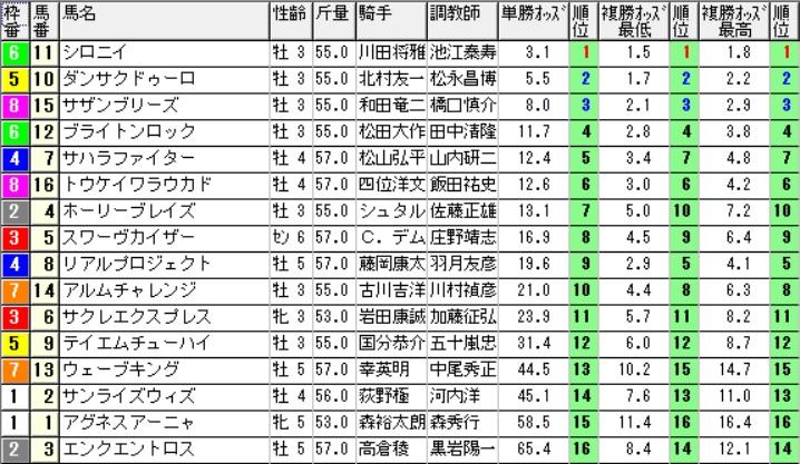 【1111オッズ】291028京都12R(三連複 的中)