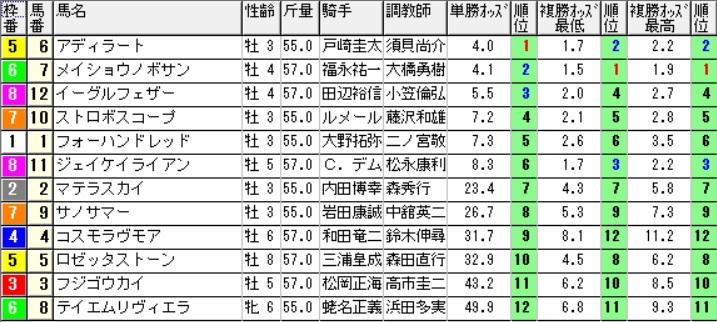 【1111オッズ】291029東京12R(三連複 的中)