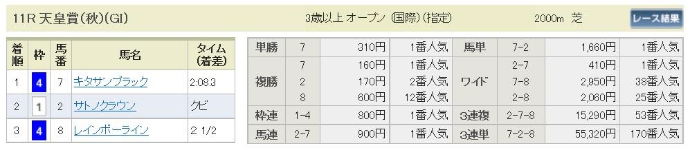 【払戻金】291029天皇賞・秋