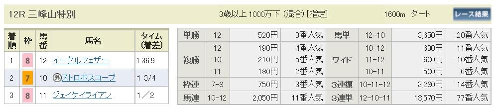 【払戻金】291029東京12R