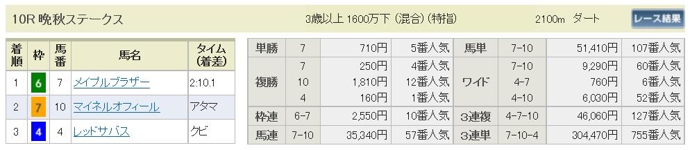 【払戻金】291105東京10R(三連複 的中)