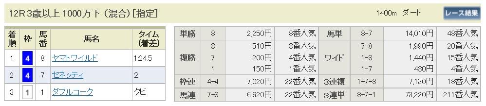【払戻金】291105東京12R(三連複 的中)