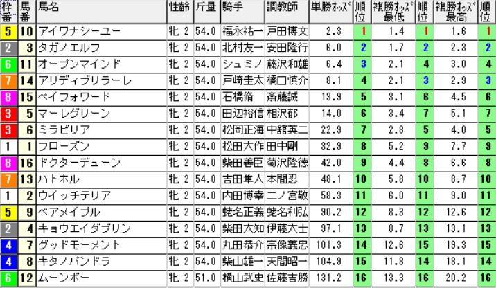【1107オッズ】291105東京5R