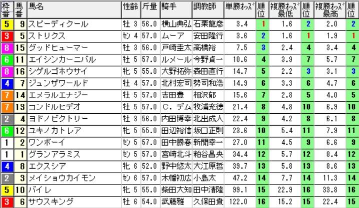 【30分前オッズ】291111東京12R(長生式馬券術)