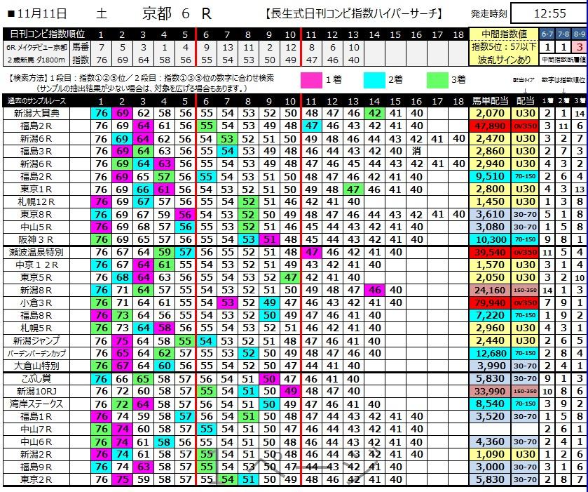 【コンピ指数】291111京都6R(長生式馬券術)