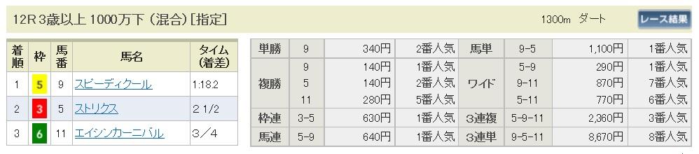 【払戻金】291111東京12R(長生式馬券術)