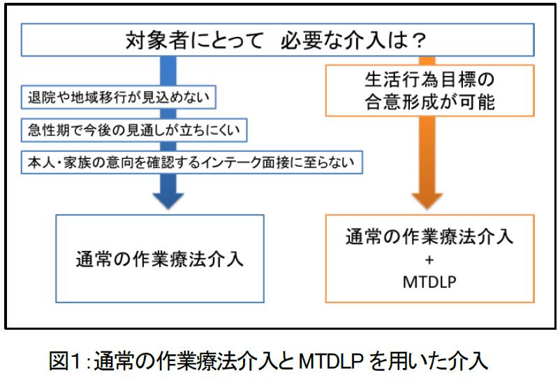 通常の作業療法介入とMTDLP