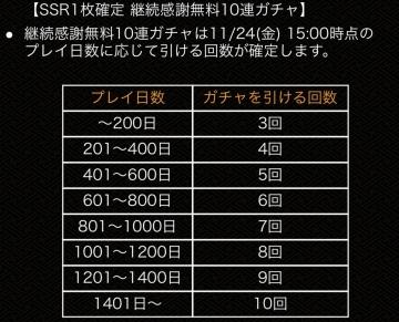 555万DL記念SSR1枚確定 継続感謝無料10連ガチャ プレイ日数