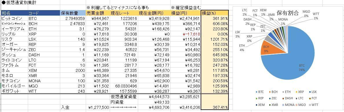 20171129仮想通貨状況