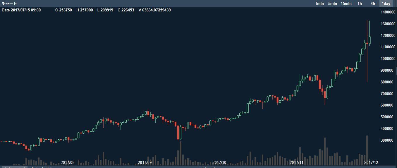 20171130ビットコイン乱高下