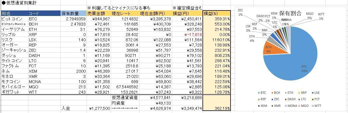 20171130仮想通貨状況