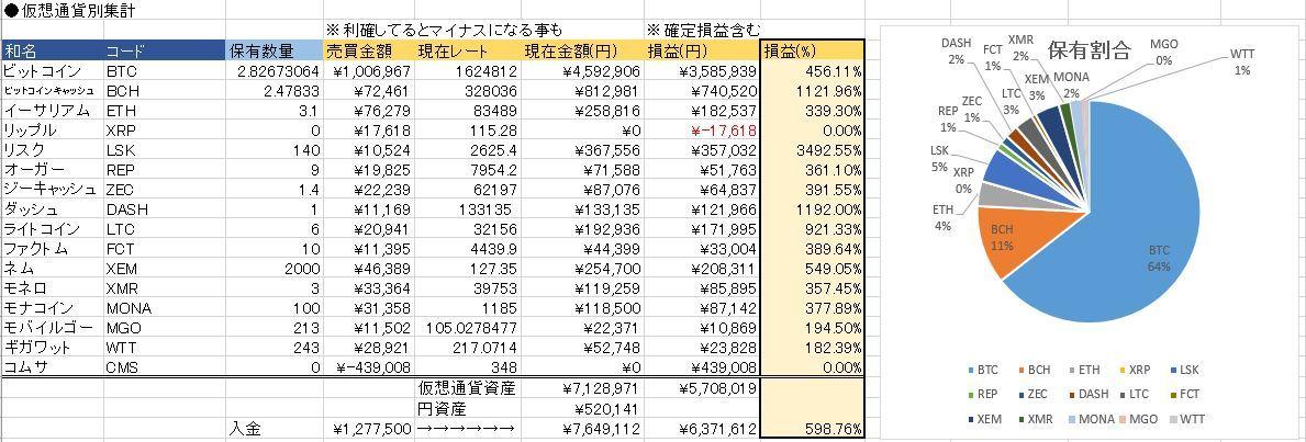 20171225仮想通貨状況