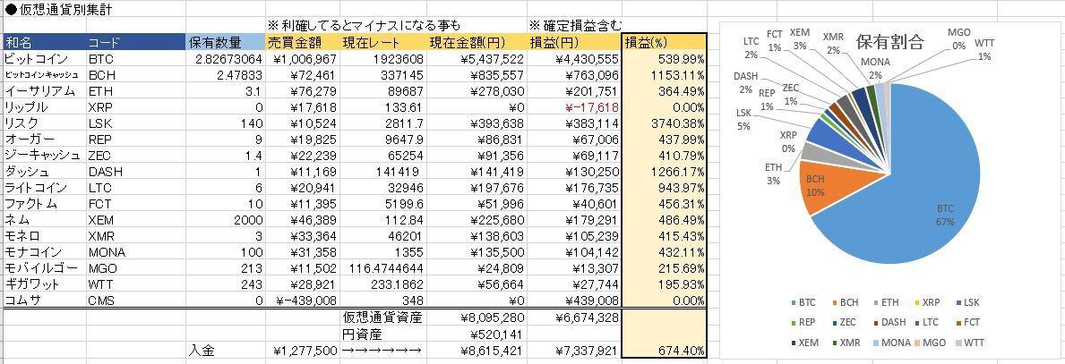 20171227仮想通貨状況
