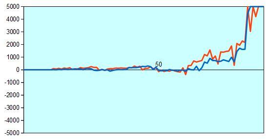 魂の七番勝負第一局 形勢評価グラフ