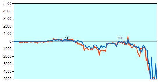 第67回NHK杯2回戦第9局 形勢評価グラフ