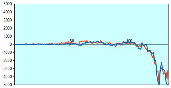 第65期王座戦第3局 形勢評価グラフ