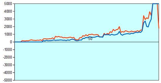 第11回朝日杯 藤井四段vs宮本五段 形勢評価グラフ