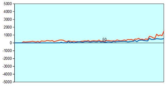 魂の七番勝負第2局 形勢評価グラフ