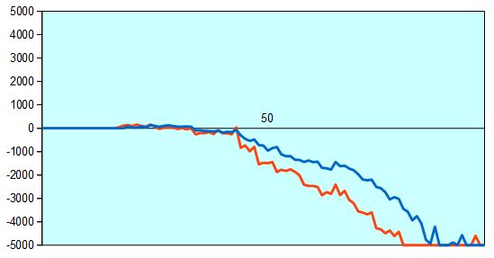 第67回NHK杯2回戦第10局 形勢評価グラフ
