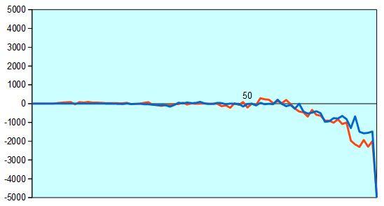 第65期王座戦第4局 形勢評価グラフ