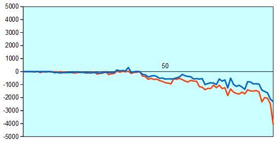 順位戦 星野四段vs藤井四段 形勢評価グラフ