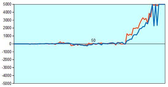 第30期竜王戦第1局 形勢評価グラフ
