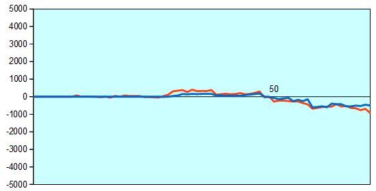 順位戦 藤井四段vs脇八段 形勢評価グラフ