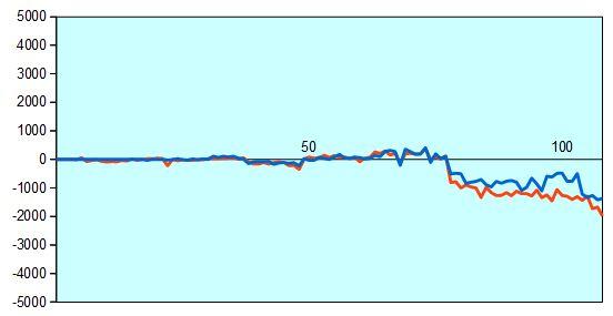 第30期竜王戦第3局 形勢評価グラフ