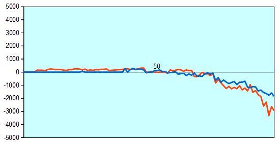 第67回NHK杯2回戦第15局 形勢評価グラフ