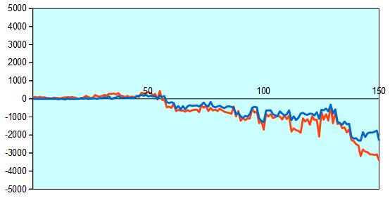 第67回NHK杯3回戦第4局 形勢評価グラフ