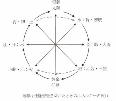 宙を含む円循環