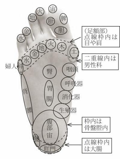 足裏への七星配置