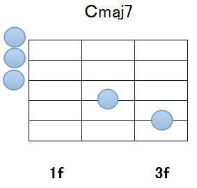 Cmaj7図1