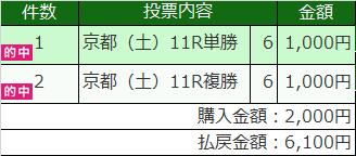 京都2歳ステークス結果