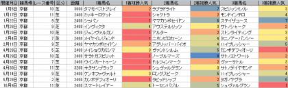 人気傾向_京都_芝_2400m以上_20170101~20171015