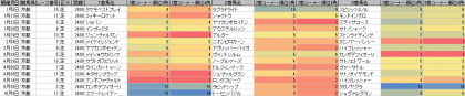 脚質傾向_京都_芝_2400m以上_20170101~20171015