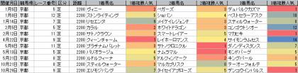 人気傾向_京都_芝_2200m_20170101~20171105