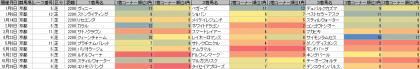脚質傾向_京都_芝_2200m_20170101~20171105