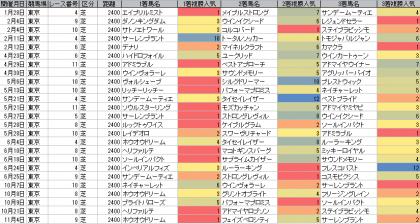 人気傾向_東京_芝_2400m_20170101~20171119