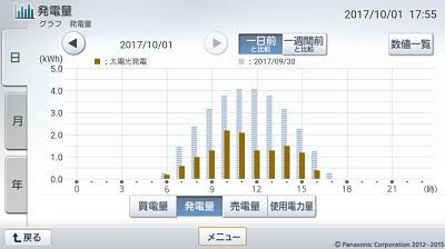 171001_グラフ