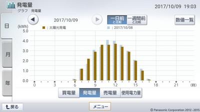 171009_グラフ