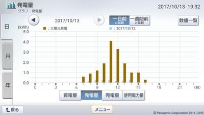 171013_グラフ