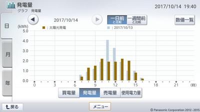 171014_グラフ