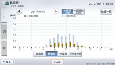171015_グラフ