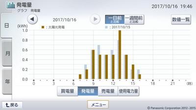 171016_グラフ