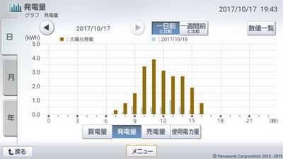 171017_グラフ