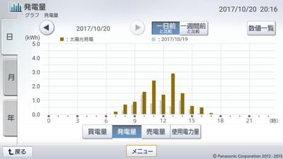 171020_グラフ