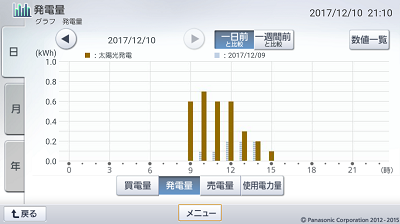 171209_グラフ