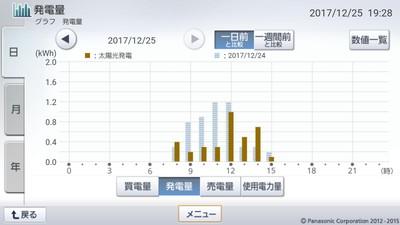 171225_グラフ