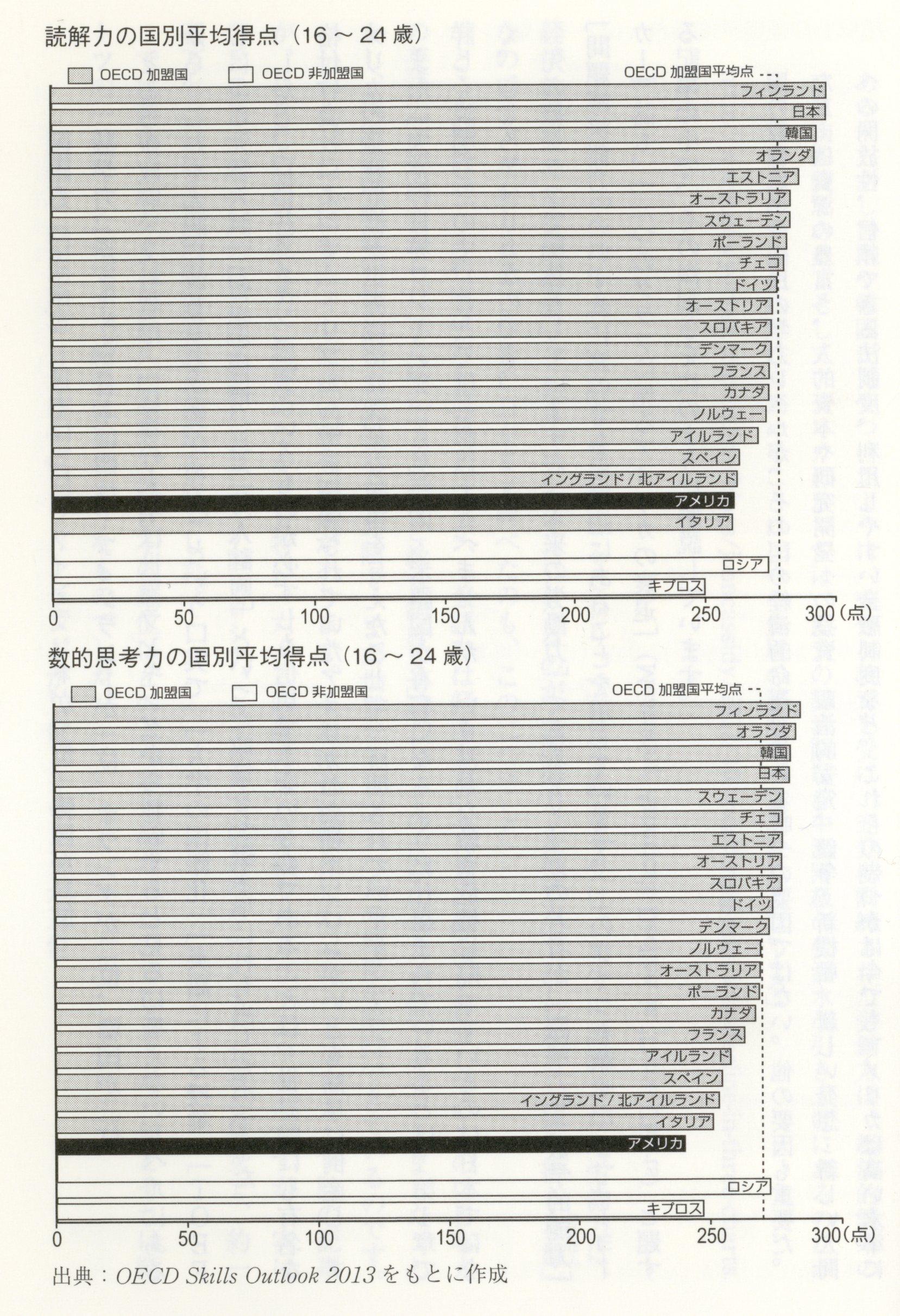 OECD成人力検査(16~24歳(亡びるとき 12047